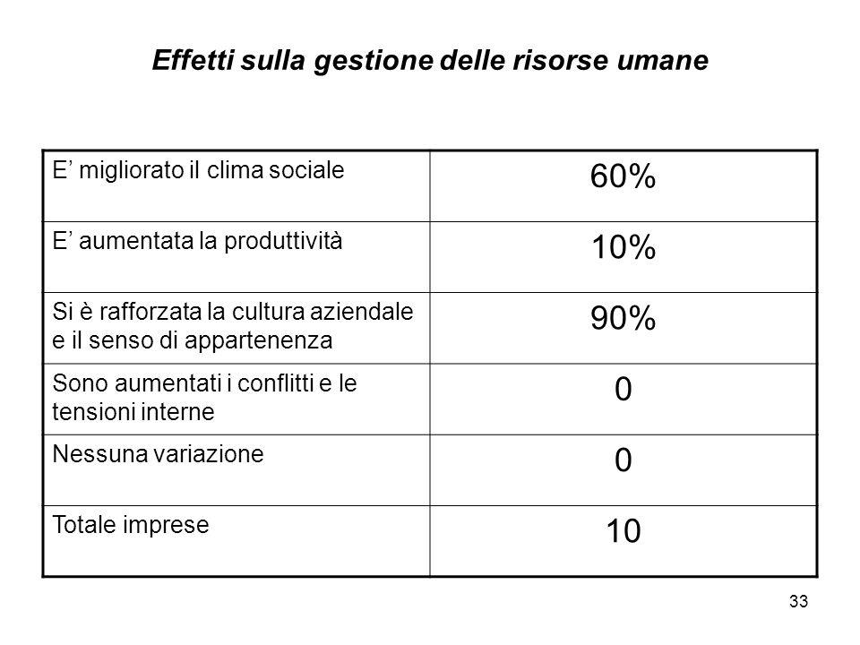 33 Effetti sulla gestione delle risorse umane E' migliorato il clima sociale 60% E' aumentata la produttività 10% Si è rafforzata la cultura aziendale