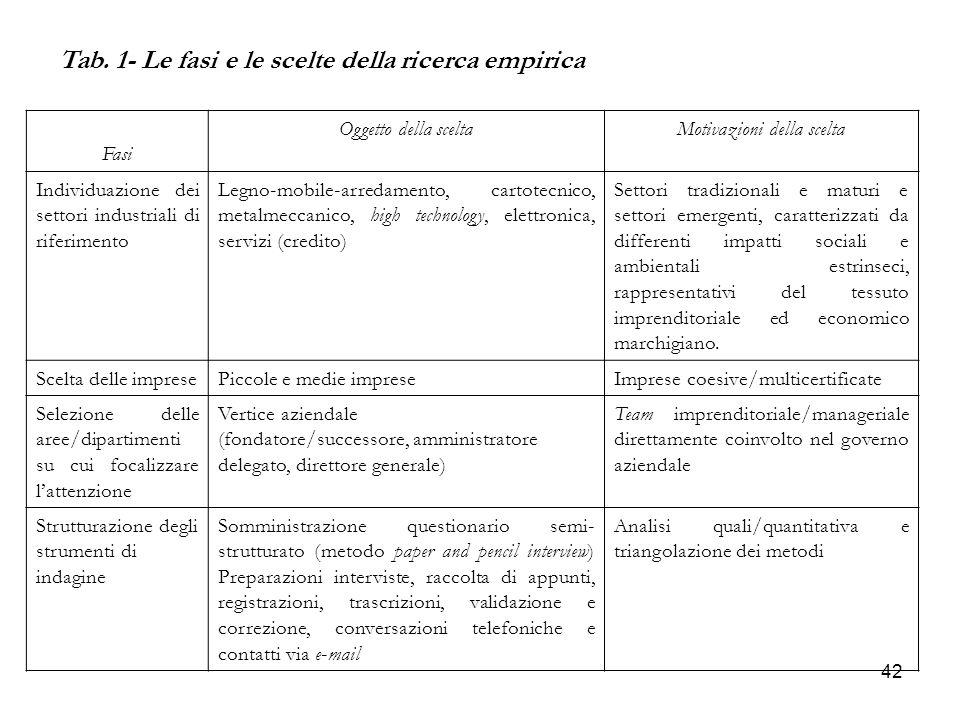 42 Tab. 1- Le fasi e le scelte della ricerca empirica Fasi Oggetto della sceltaMotivazioni della scelta Individuazione dei settori industriali di rife