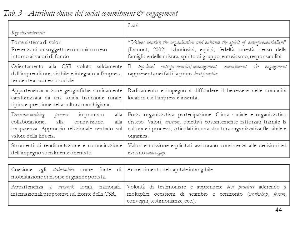 44 Tab. 3 - Attributi chiave del social commitment & engagement Key characteristic Link Forte sistema di valori. Presenza di un soggetto economico coe