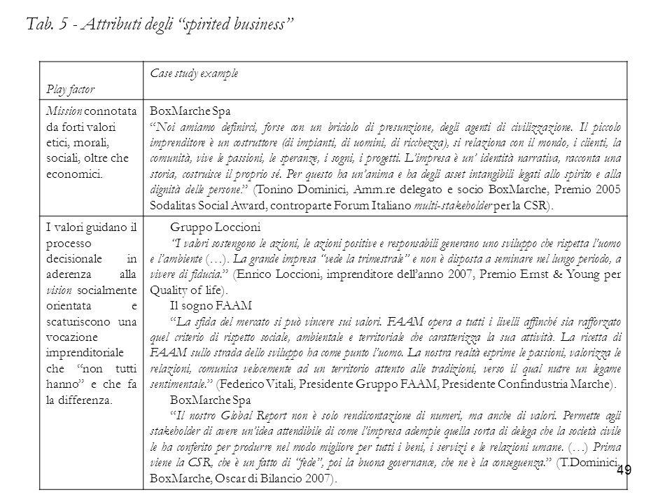 """49 Tab. 5 - Attributi degli """"spirited business"""" Play factor Case study example Mission connotata da forti valori etici, morali, sociali, oltre che eco"""