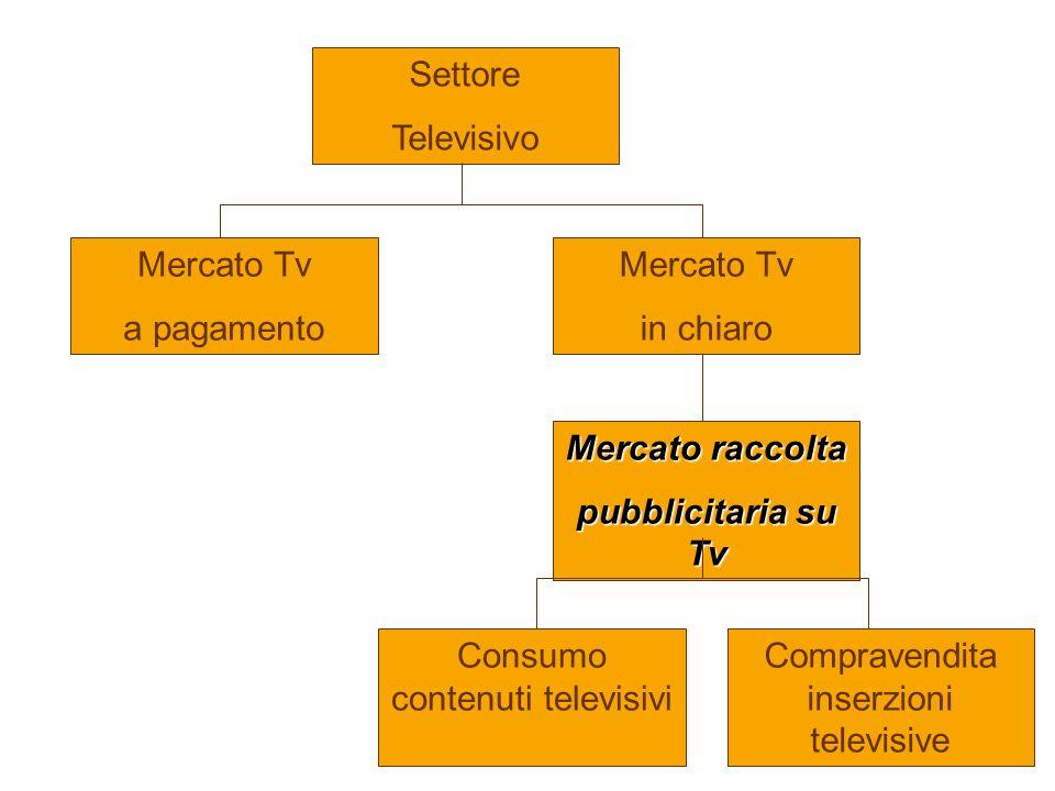 Mercato Tv a pagamento Settore Televisivo Mercato Tv in chiaro Mercato raccolta pubblicitaria su Tv Consumo contenuti televisivi Compravendita inserzioni televisive