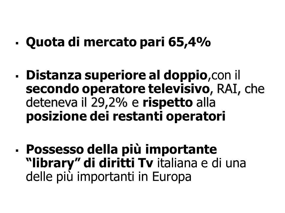   Quota di mercato pari 65,4% , RAI, che deteneva il 29,2% e alla  Distanza superiore al doppio,con il secondo operatore televisivo, RAI, che deteneva il 29,2% e rispetto alla posizione dei restanti operatori   Possesso della più importante library di diritti Tv italiana e di una delle più importanti in Europa