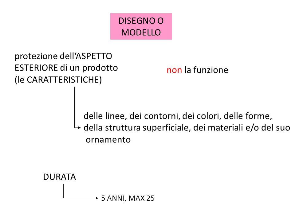 DISEGNI E MODELLI Art.31 c.p.ind. (Oggetto della registrazione) 1.