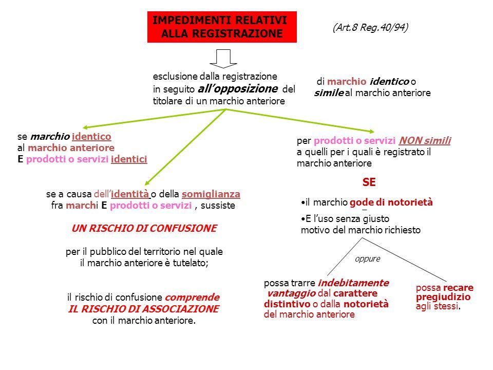 IMPEDIMENTI RELATIVI MARCHIO : IDENTICO P/S : IDENTICI SI MARCHIO : IDENTICO O SIMILE P/S : NON SOMIGLIANTI MARCHIO: SOMIGLIANTE P/S : SOMIGLIANTI SE RISCHIO DI CONFUSIONE (RICOMPRENDENTE IL RISCHIO DI ASSOCIAZIONE FRA SEGNI) SE MARCHIO ANTECEDENTE È NOTORIO E DALL'USO SI TRAE INDEBITO VANTAGGIO DAL CARATTERE DISTINTIVO O DALLA NOTORIETÀ O SI ARRECA LORO PREGIUDIZIO