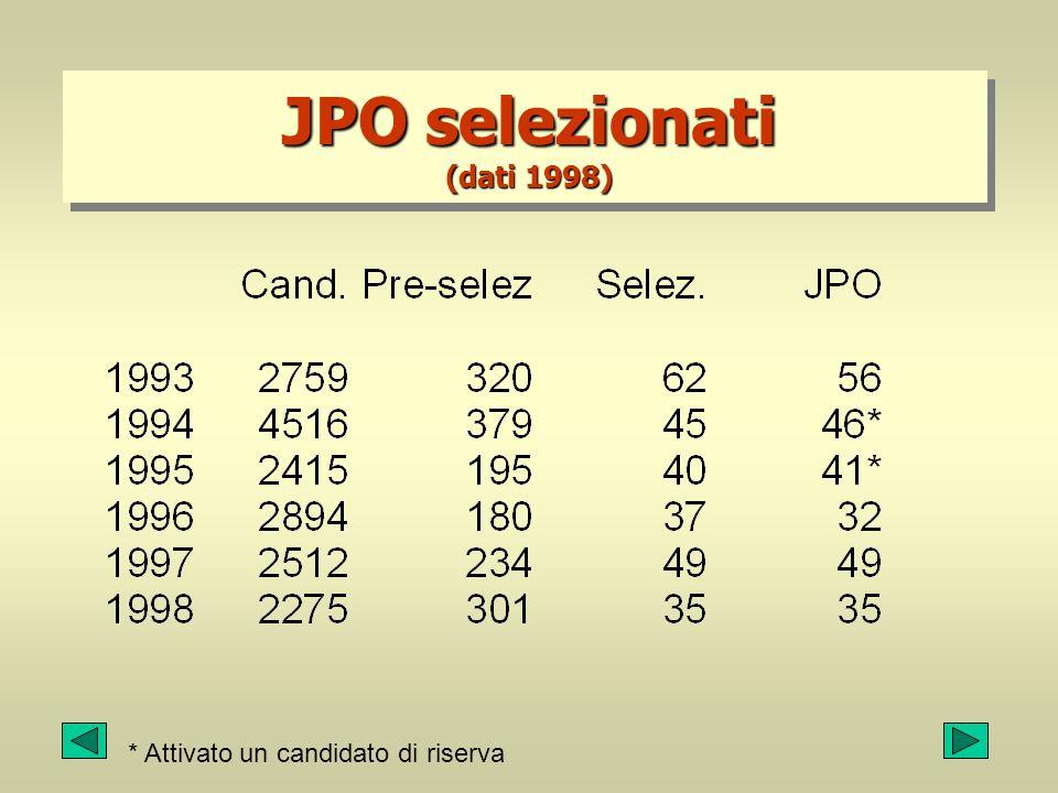 JPO selezionati (dati 1998) * Attivato un candidato di riserva