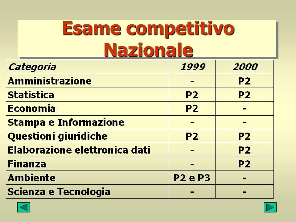 Esame competitivo Nazionale