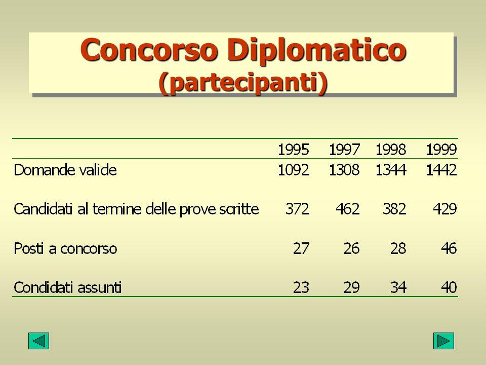Concorso Diplomatico (partecipanti)