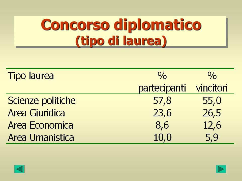 Concorso diplomatico (tipo di laurea)