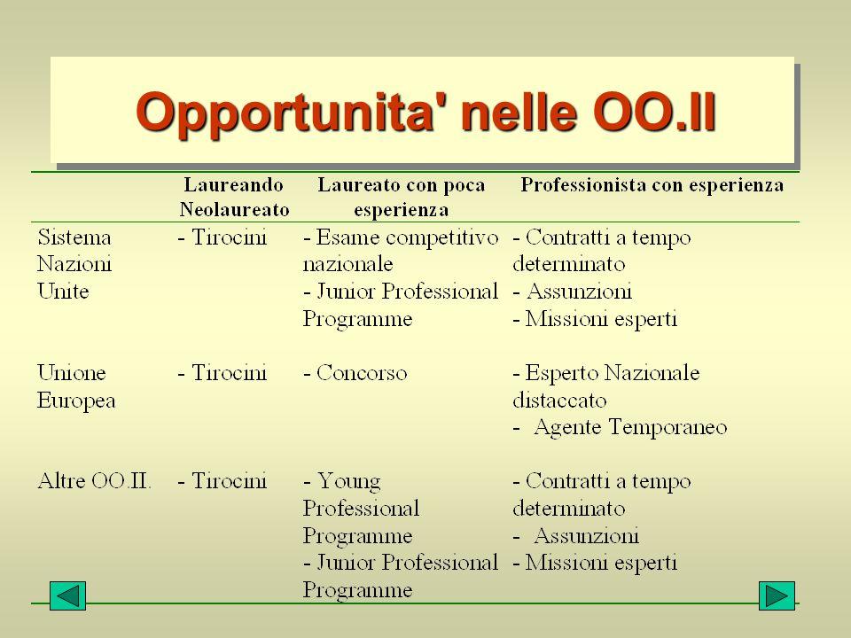 Opportunita' nelle OO.II
