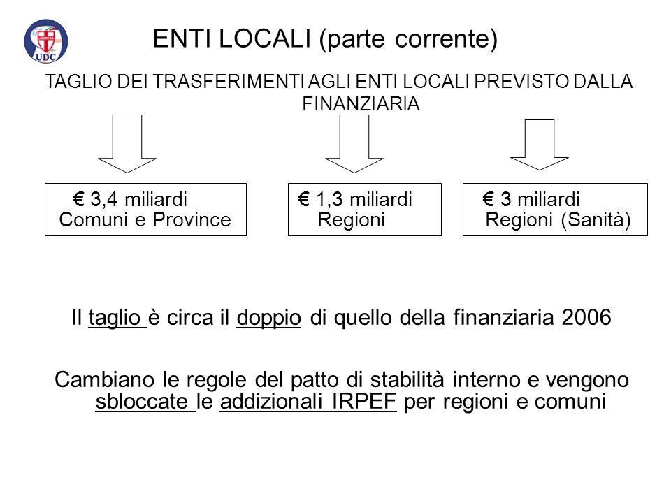 ENTI LOCALI (parte corrente) € 3,4 miliardi € 1,3 miliardi € 3 miliardi Comuni e Province Regioni Regioni (Sanità) TAGLIO DEI TRASFERIMENTI AGLI ENTI LOCALI PREVISTO DALLA FINANZIARIA Il taglio è circa il doppio di quello della finanziaria 2006 Cambiano le regole del patto di stabilità interno e vengono sbloccate le addizionali IRPEF per regioni e comuni