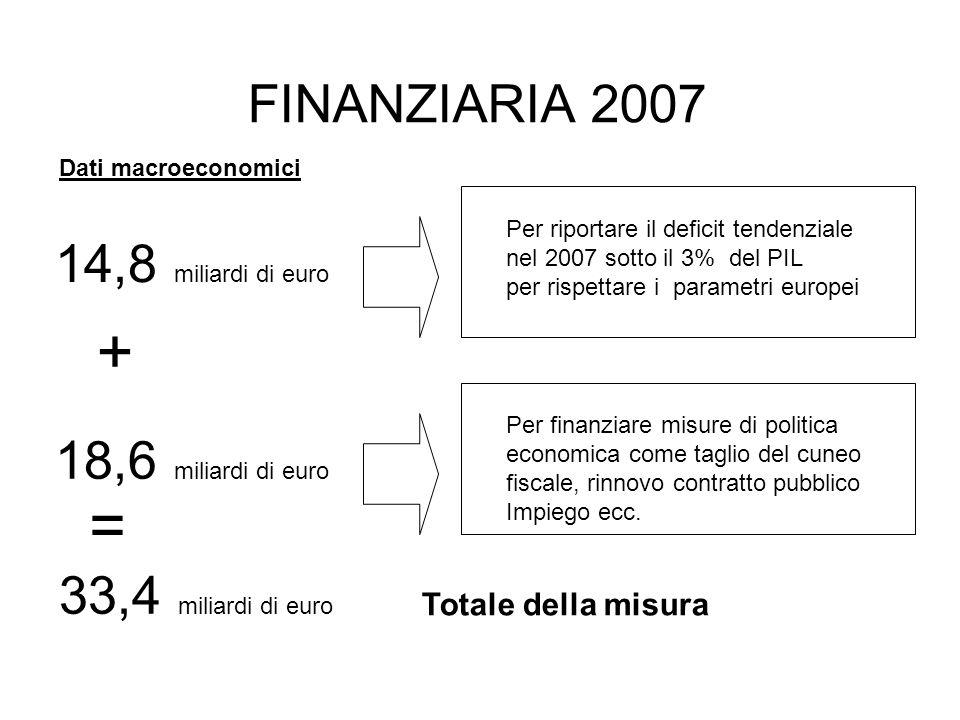 FINANZIARIA 2007 Dati macroeconomici 14,8 miliardi di euro Per riportare il deficit tendenziale nel 2007 sotto il 3% del PIL per rispettare i parametri europei 18,6 miliardi di euro Per finanziare misure di politica economica come taglio del cuneo fiscale, rinnovo contratto pubblico Impiego ecc.