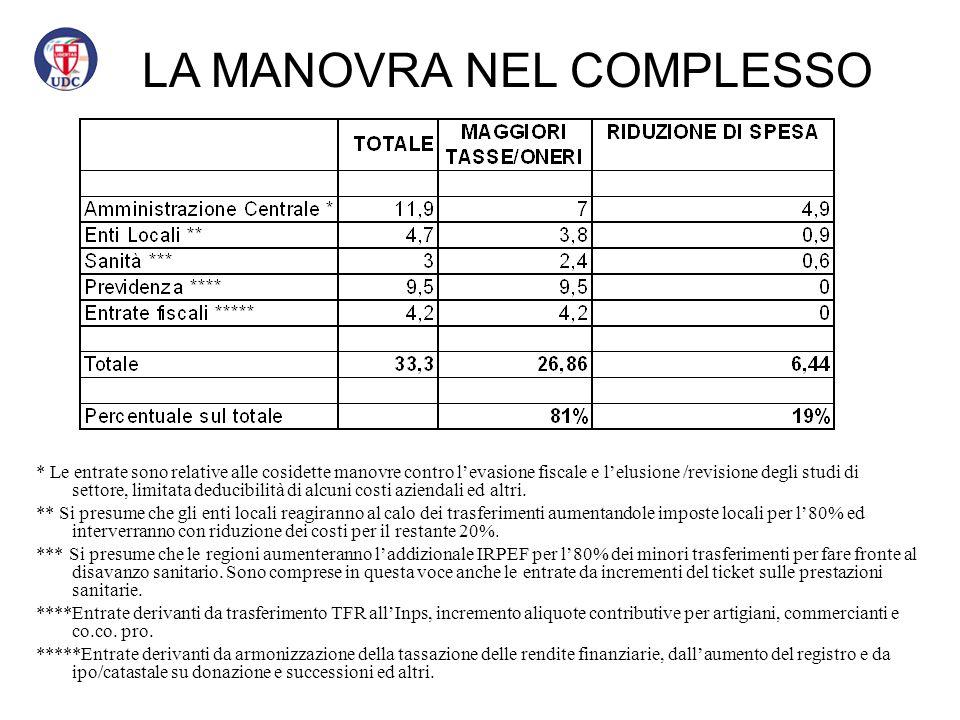 81% Incremento Imposte e oneri vari 19% Tagli di spesa LA MANOVRA NEL COMPLESSO