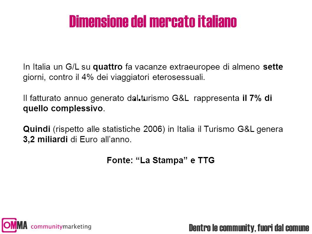 Dentro le community, fuori dal comune Dimensione del mercato italiano In Italia un G/L su quattro fa vacanze extraeuropee di almeno sette giorni, contro il 4% dei viaggiatori eterosessuali.