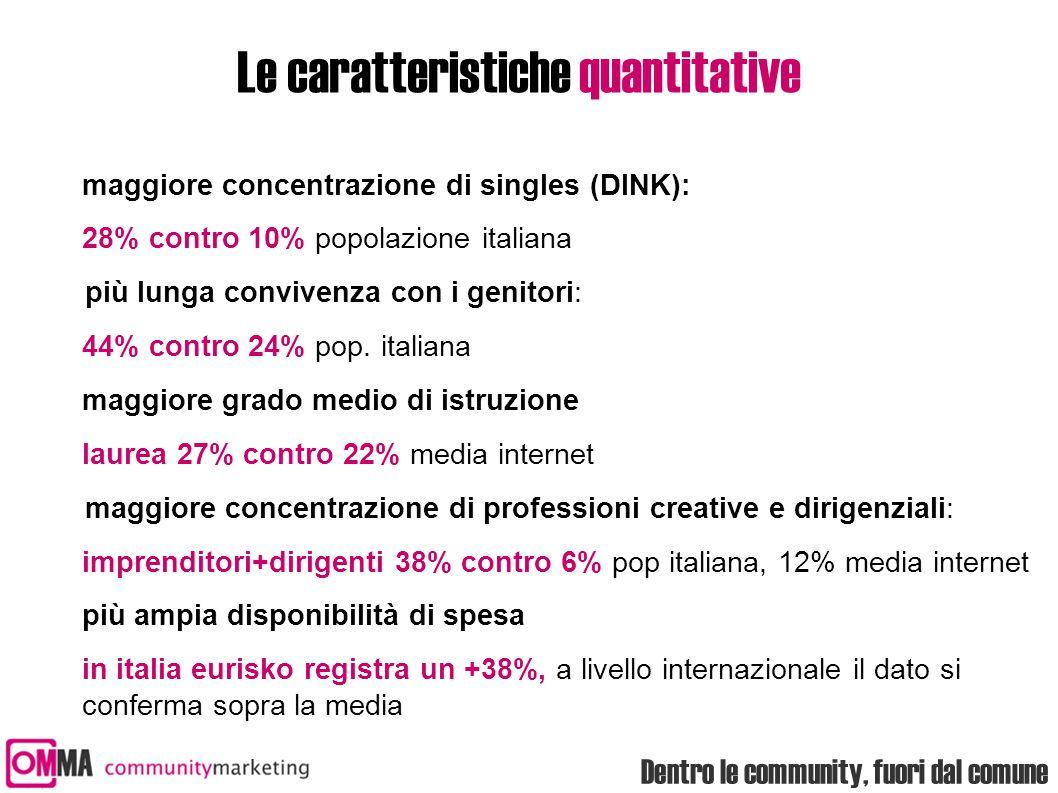 Dentro le community, fuori dal comune Le caratteristiche quantitative maggiore concentrazione di singles (DINK): 28% contro 10% popolazione italiana più lunga convivenza con i genitori: 44% contro 24% pop.