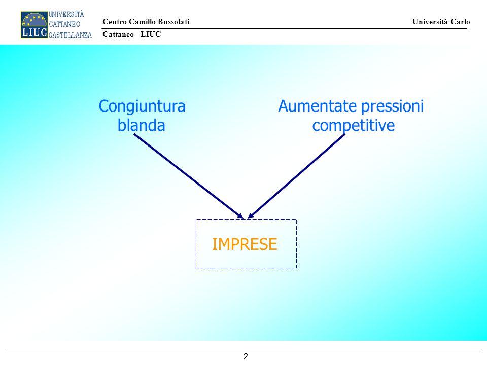 Centro Camillo Bussolati Università Carlo Cattaneo - LIUC 2 Congiuntura Aumentate pressioni blandacompetitive IMPRESE