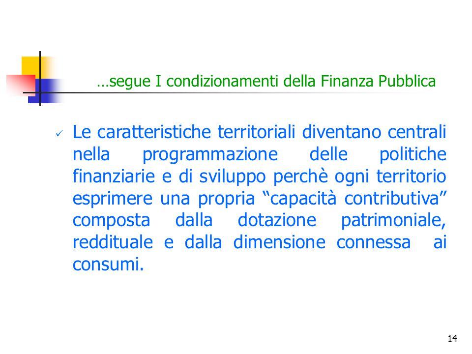 14 …segue I condizionamenti della Finanza Pubblica Le caratteristiche territoriali diventano centrali nella programmazione delle politiche finanziarie