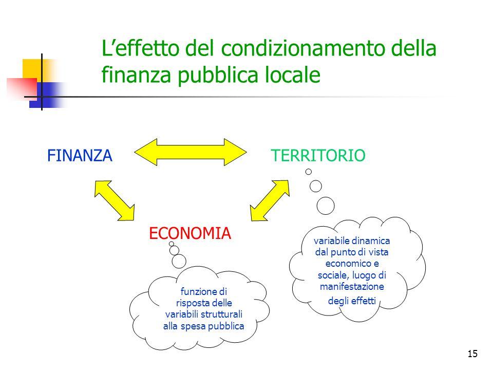 15 L'effetto del condizionamento della finanza pubblica locale FINANZATERRITORIO ECONOMIA funzione di risposta delle variabili strutturali alla spesa pubblica variabile dinamica dal punto di vista economico e sociale, luogo di manifestazione degli effetti