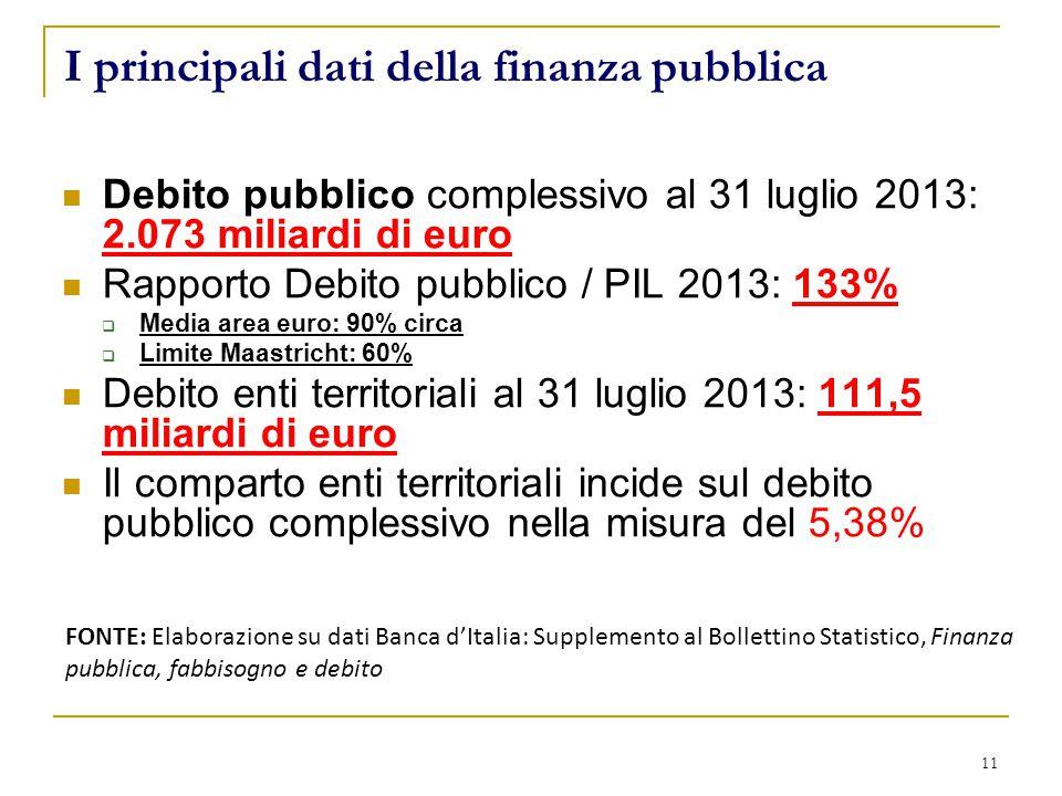 11 I principali dati della finanza pubblica Debito pubblico complessivo al 31 luglio 2013: 2.073 miliardi di euro Rapporto Debito pubblico / PIL 2013: 133%  Media area euro: 90% circa  Limite Maastricht: 60% Debito enti territoriali al 31 luglio 2013: 111,5 miliardi di euro Il comparto enti territoriali incide sul debito pubblico complessivo nella misura del 5,38% FONTE: Elaborazione su dati Banca d'Italia: Supplemento al Bollettino Statistico, Finanza pubblica, fabbisogno e debito