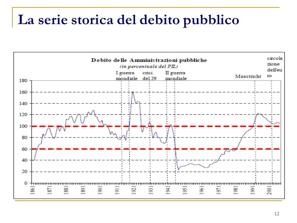 La serie storica del debito pubblico 12
