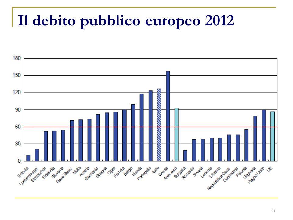 Il debito pubblico europeo 2012 14