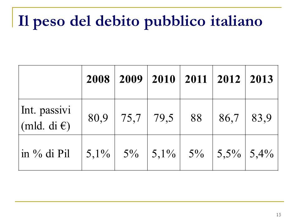 Il peso del debito pubblico italiano 15 200820092010201120122013 Int. passivi (mld. di €) 80,975,779,58886,783,9 in % di Pil5,1%5%5,1%5%5,5%5,4%