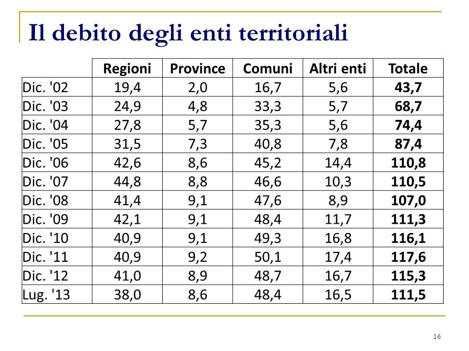 Il debito degli enti territoriali 16 RegioniProvinceComuniAltri entiTotale Dic. '0219,42,016,75,643,7 Dic. '0324,94,833,35,768,7 Dic. '0427,85,735,35,
