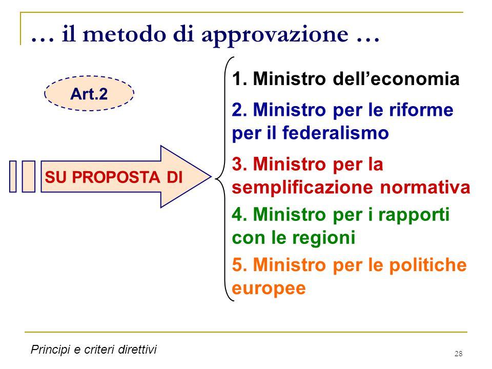 28 … il metodo di approvazione … SU PROPOSTA DI 1. Ministro dell'economia 2. Ministro per le riforme per il federalismo 3. Ministro per la semplificaz