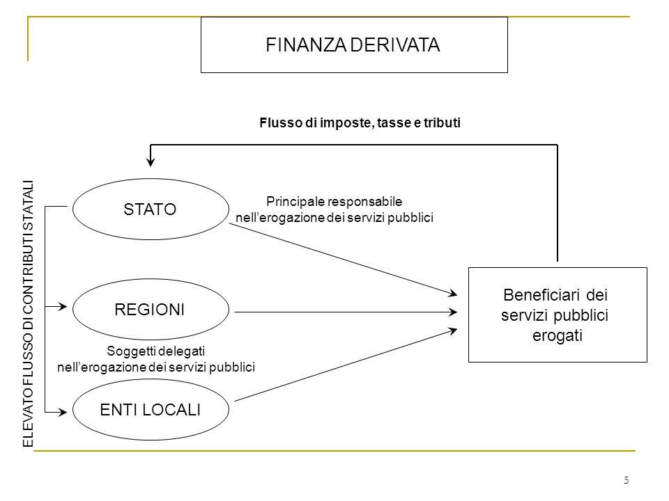 FINANZA DERIVATA STATO REGIONI ENTI LOCALI Principale responsabile nell'erogazione dei servizi pubblici Soggetti delegati nell'erogazione dei servizi