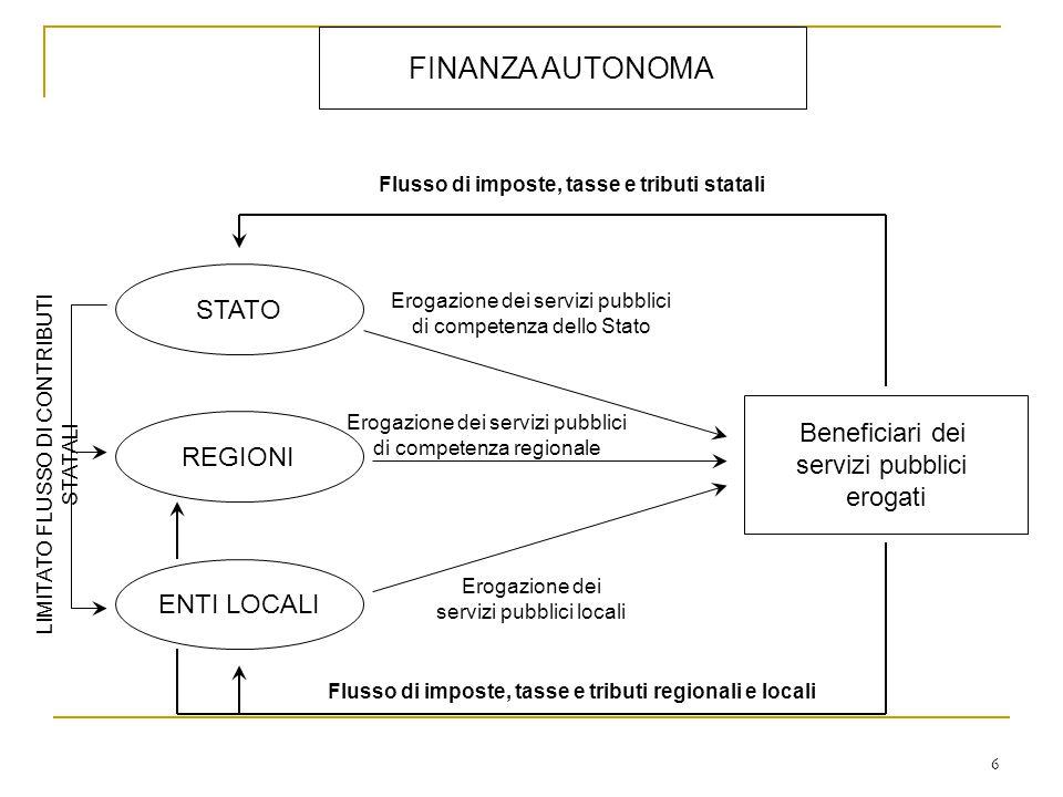 FINANZA AUTONOMA STATO REGIONI ENTI LOCALI Erogazione dei servizi pubblici di competenza dello Stato Beneficiari dei servizi pubblici erogati Flusso d