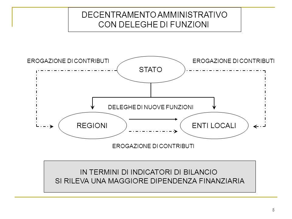 DECENTRAMENTO AMMINISTRATIVO CON DELEGHE DI FUNZIONI STATO REGIONIENTI LOCALI DELEGHE DI NUOVE FUNZIONI EROGAZIONE DI CONTRIBUTI IN TERMINI DI INDICATORI DI BILANCIO SI RILEVA UNA MAGGIORE DIPENDENZA FINANZIARIA 8
