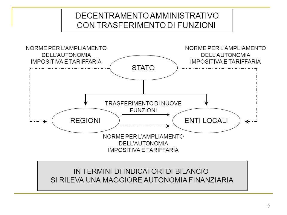 DECENTRAMENTO AMMINISTRATIVO CON TRASFERIMENTO DI FUNZIONI STATO REGIONIENTI LOCALI TRASFERIMENTO DI NUOVE FUNZIONI NORME PER L'AMPLIAMENTO DELL'AUTONOMIA IMPOSITIVA E TARIFFARIA NORME PER L'AMPLIAMENTO DELL'AUTONOMIA IMPOSITIVA E TARIFFARIA NORME PER L'AMPLIAMENTO DELL'AUTONOMIA IMPOSITIVA E TARIFFARIA IN TERMINI DI INDICATORI DI BILANCIO SI RILEVA UNA MAGGIORE AUTONOMIA FINANZIARIA 9