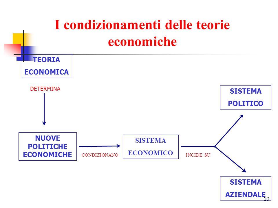 10 TEORIA ECONOMICA DETERMINA NUOVE POLITICHE ECONOMICHE SISTEMA ECONOMICO SISTEMA POLITICO SISTEMA AZIENDALE CONDIZIONANOINCIDE SU I condizionamenti delle teorie economiche