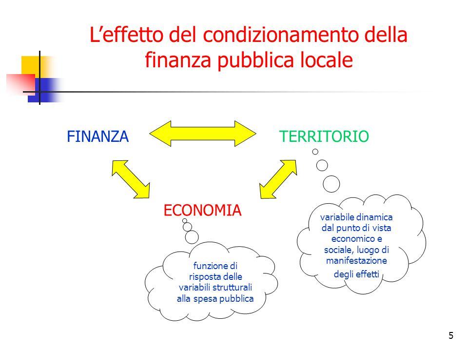 5 L'effetto del condizionamento della finanza pubblica locale FINANZATERRITORIO ECONOMIA funzione di risposta delle variabili strutturali alla spesa pubblica variabile dinamica dal punto di vista economico e sociale, luogo di manifestazione degli effetti