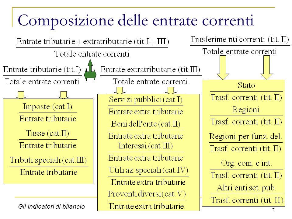 18 http://finanzalocale.interno.it/index.html http://finanzalocale.interno.it/sitophp/Home_IndFin.php