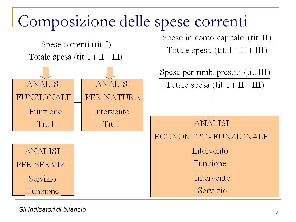 19 http://finanzalocale.interno.it/sitophp/Home_ IndFin.php