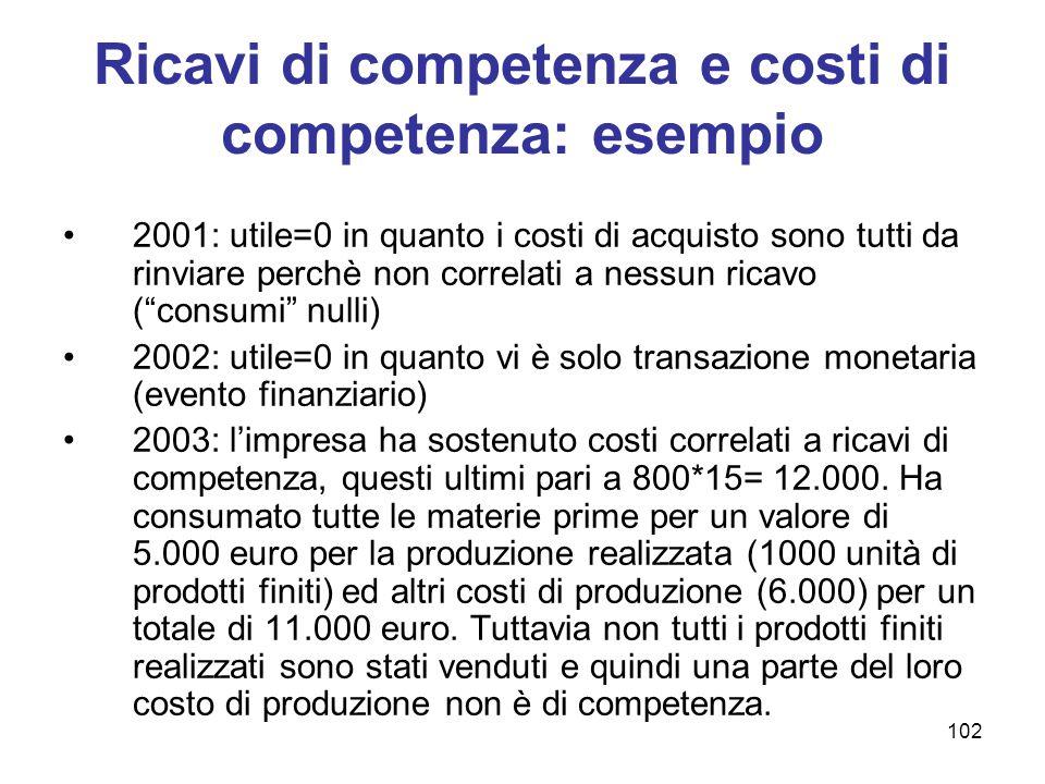 102 Ricavi di competenza e costi di competenza: esempio 2001: utile=0 in quanto i costi di acquisto sono tutti da rinviare perchè non correlati a ness