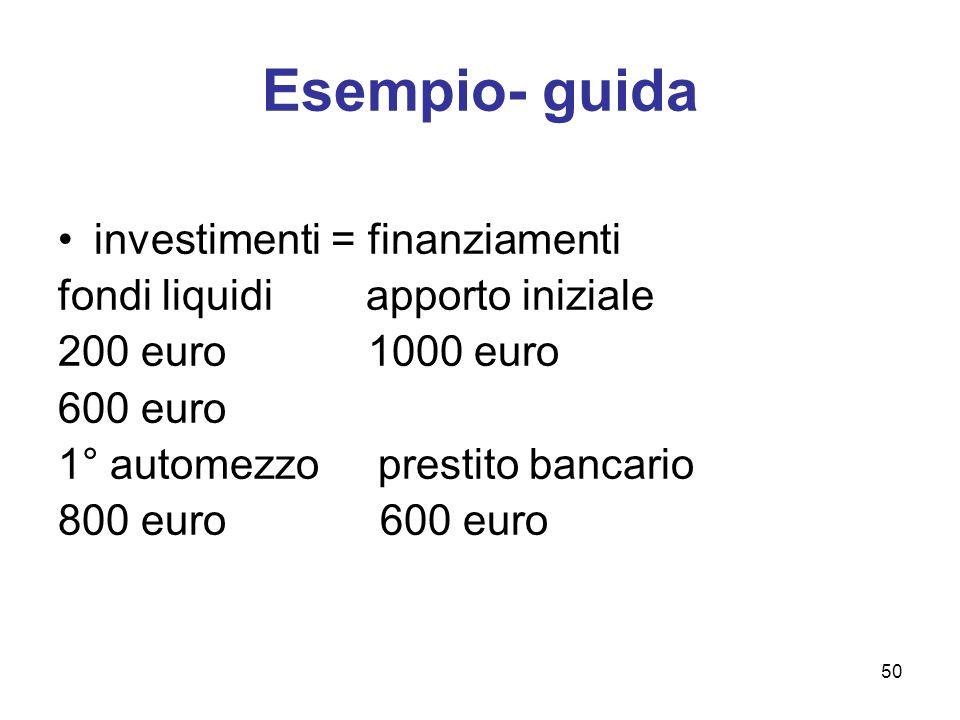 50 Esempio- guida investimenti = finanziamenti fondi liquidi apporto iniziale 200 euro 1000 euro 600 euro 1° automezzo prestito bancario 800 euro 600