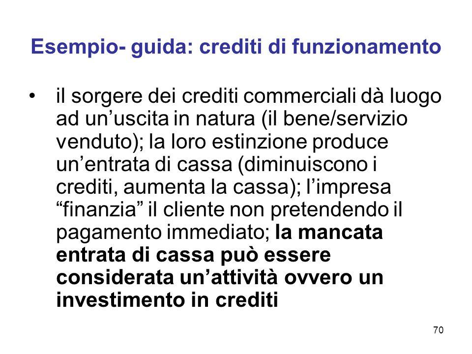 70 Esempio- guida: crediti di funzionamento il sorgere dei crediti commerciali dà luogo ad un'uscita in natura (il bene/servizio venduto); la loro est