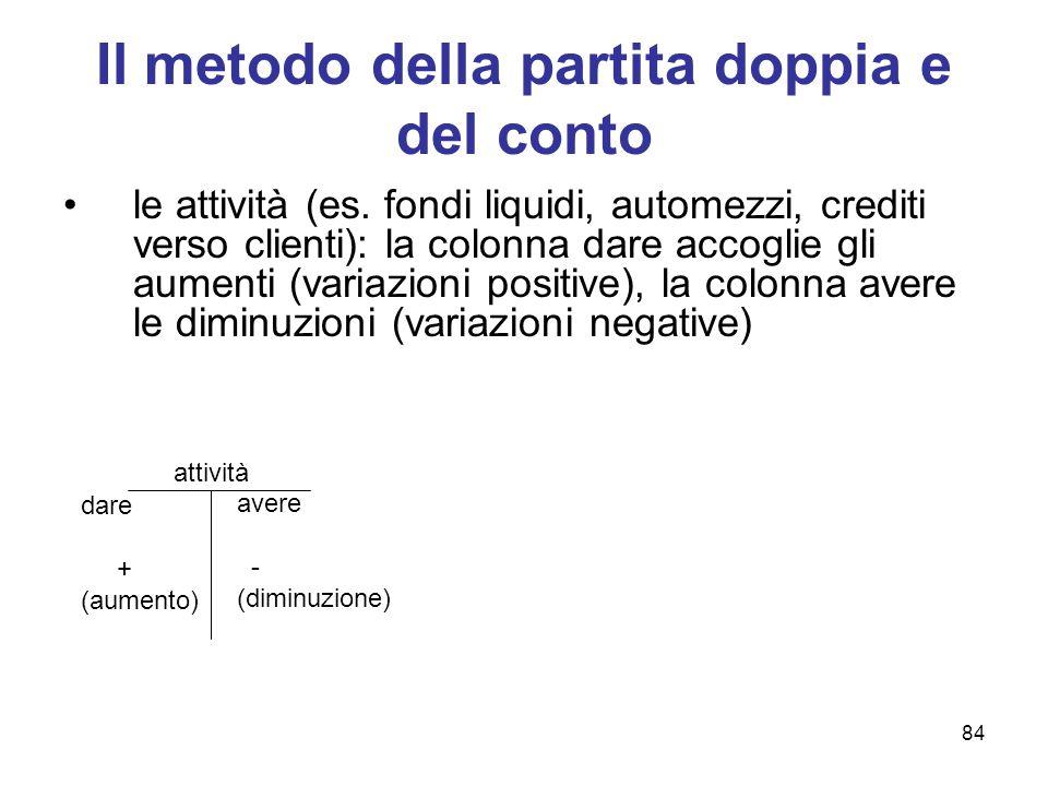 84 Il metodo della partita doppia e del conto le attività (es. fondi liquidi, automezzi, crediti verso clienti): la colonna dare accoglie gli aumenti
