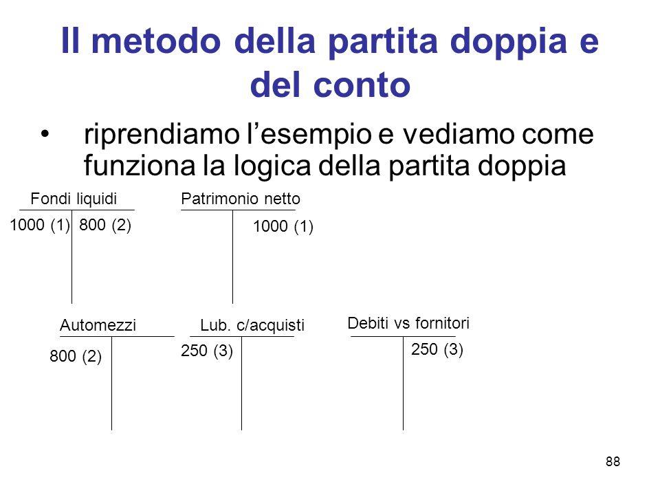 88 Il metodo della partita doppia e del conto riprendiamo l'esempio e vediamo come funziona la logica della partita doppia Fondi liquidiPatrimonio net