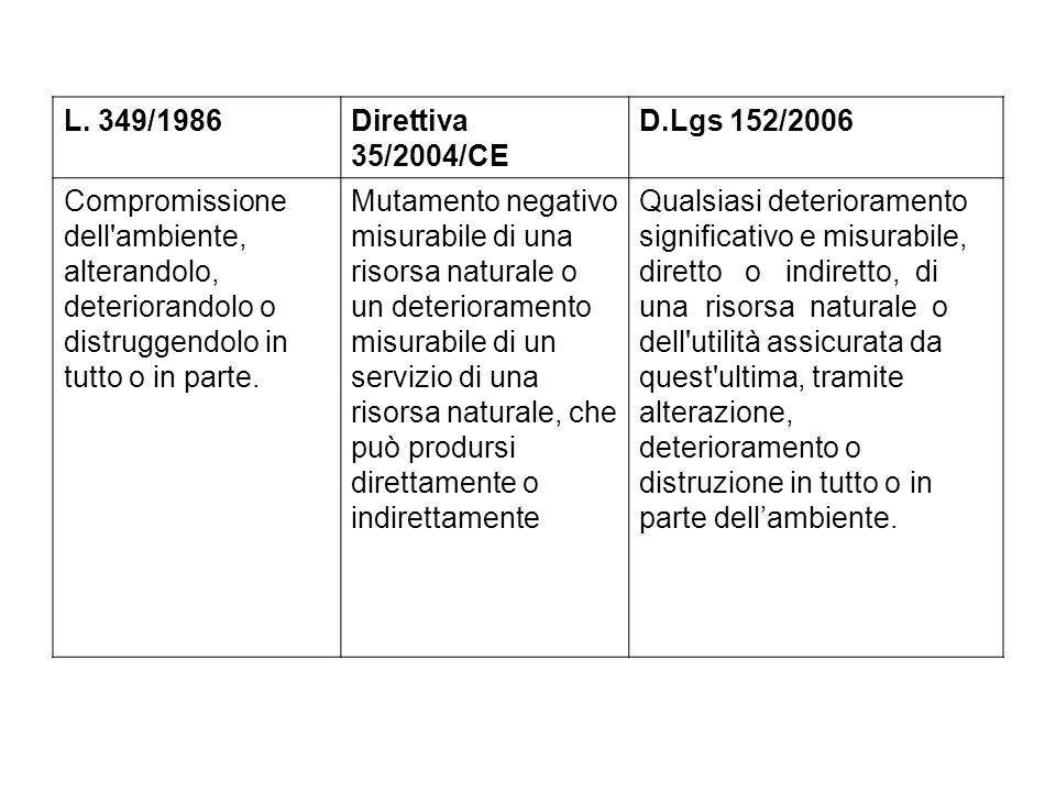 L. 349/1986Direttiva 35/2004/CE D.Lgs 152/2006 Compromissione dell'ambiente, alterandolo, deteriorandolo o distruggendolo in tutto o in parte. Mutamen