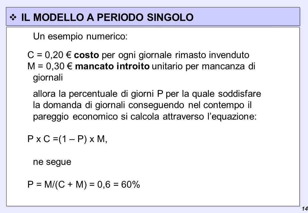  14 IL MODELLO A PERIODO SINGOLO Un esempio numerico: C = 0,20 € costo per ogni giornale rimasto invenduto M = 0,30 € mancato introito unitario per mancanza di giornali allora la percentuale di giorni P per la quale soddisfare la domanda di giornali conseguendo nel contempo il pareggio economico si calcola attraverso l'equazione: P x C =(1 – P) x M, ne segue P = M/(C + M) = 0,6 = 60%