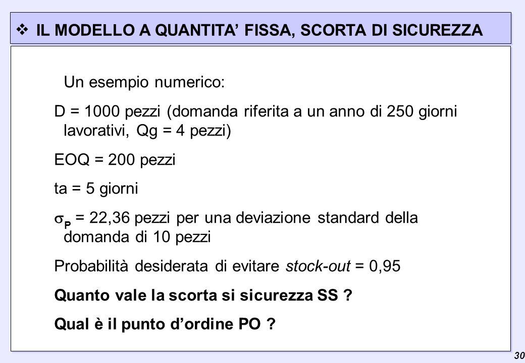  30 IL MODELLO A QUANTITA' FISSA, SCORTA DI SICUREZZA Un esempio numerico: D = 1000 pezzi (domanda riferita a un anno di 250 giorni lavorativi, Qg = 4 pezzi) EOQ = 200 pezzi ta = 5 giorni  P = 22,36 pezzi per una deviazione standard della domanda di 10 pezzi Probabilità desiderata di evitare stock-out = 0,95 Quanto vale la scorta si sicurezza SS .