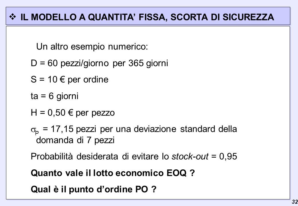  32 IL MODELLO A QUANTITA' FISSA, SCORTA DI SICUREZZA Un altro esempio numerico: D = 60 pezzi/giorno per 365 giorni S = 10 € per ordine ta = 6 giorni H = 0,50 € per pezzo  P = 17,15 pezzi per una deviazione standard della domanda di 7 pezzi Probabilità desiderata di evitare lo stock-out = 0,95 Quanto vale il lotto economico EOQ .