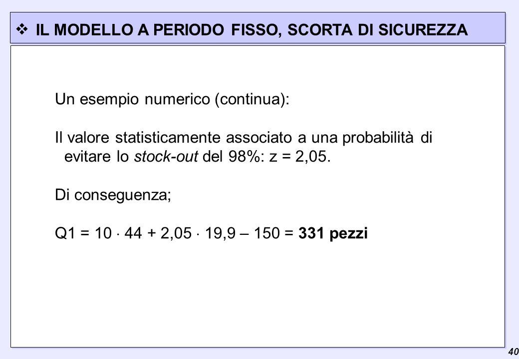  40 IL MODELLO A PERIODO FISSO, SCORTA DI SICUREZZA Un esempio numerico (continua): Il valore statisticamente associato a una probabilità di evitare lo stock-out del 98%: z = 2,05.