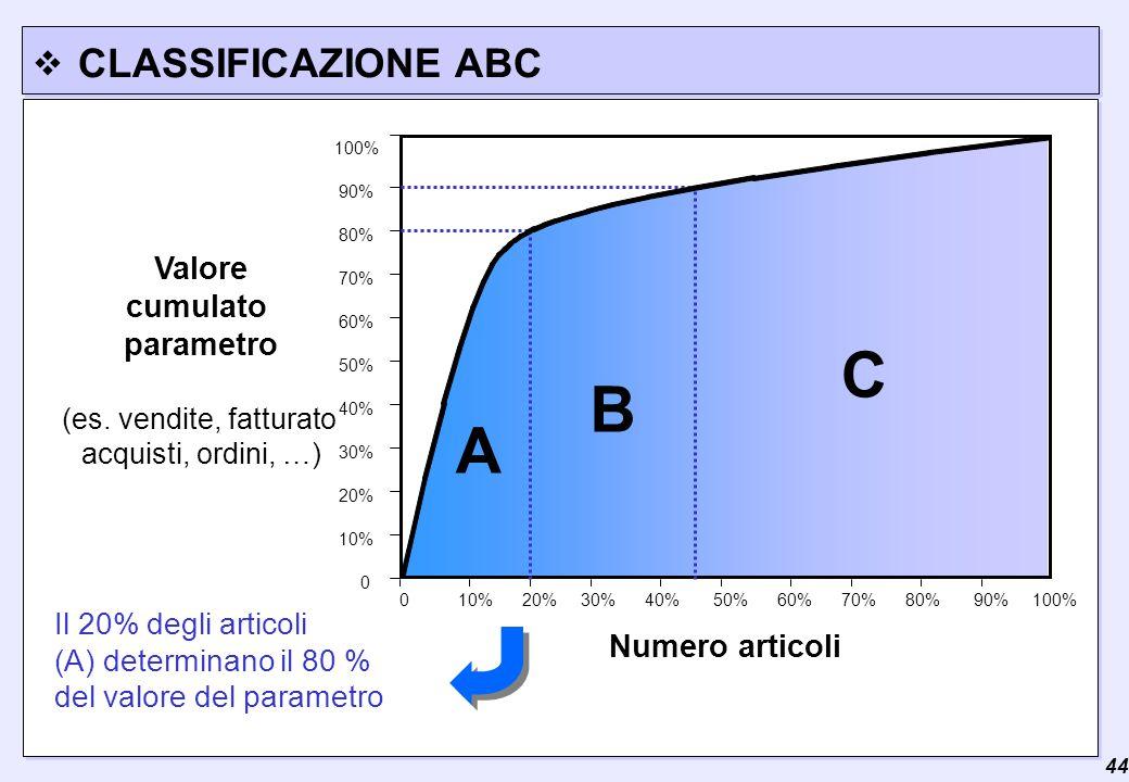  44 CLASSIFICAZIONE ABC 0 100% 90% 80% 70% 60% 50% 40% 30% 20% 10% 0 10% 20% 30% 40% 50% 60% 70% 80% 90% 100% Numero articoli Valore cumulato parametro (es.