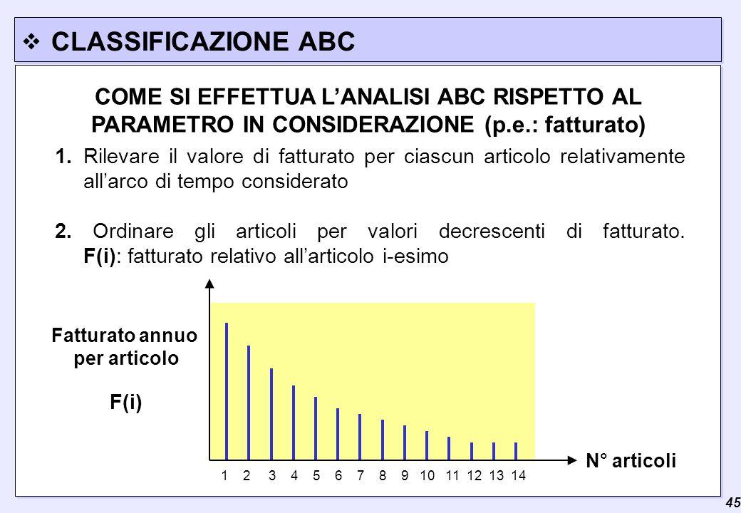  45 CLASSIFICAZIONE ABC COME SI EFFETTUA L'ANALISI ABC RISPETTO AL PARAMETRO IN CONSIDERAZIONE (p.e.: fatturato) 1.Rilevare il valore di fatturato per ciascun articolo relativamente all'arco di tempo considerato 2.