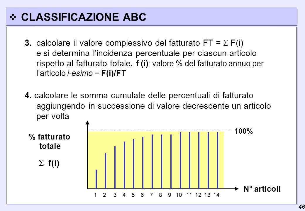  46 CLASSIFICAZIONE ABC 3.calcolare il valore complessivo del fatturato FT =  F(i) e si determina l'incidenza percentuale per ciascun articolo rispetto al fatturato totale.