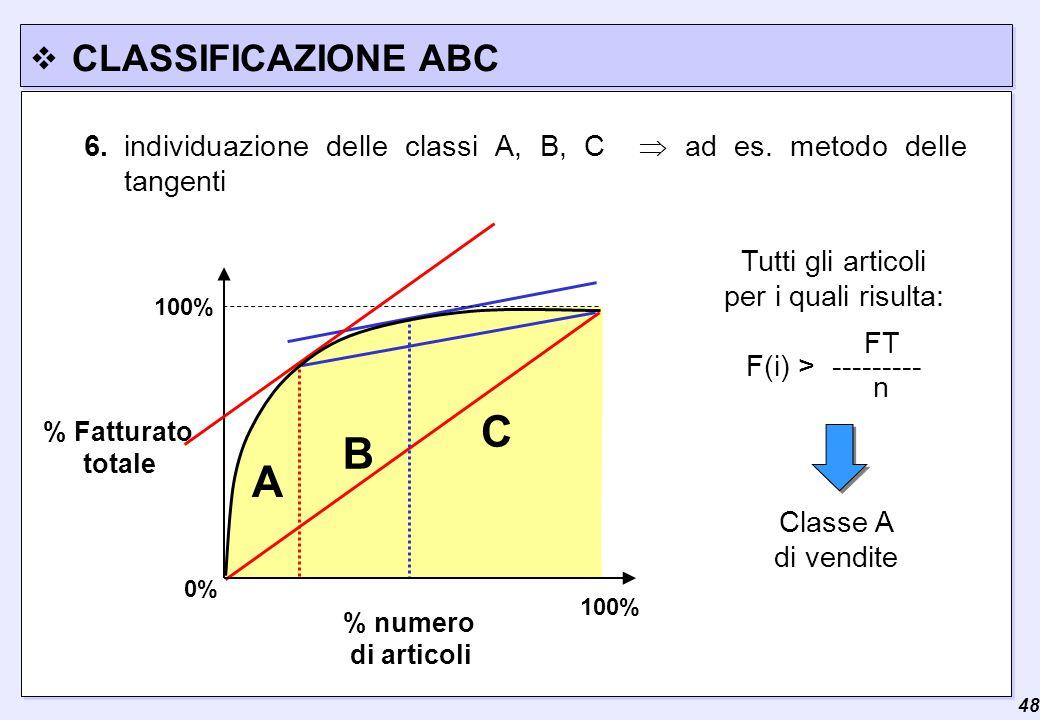  48 CLASSIFICAZIONE ABC A B C % Fatturato totale % numero di articoli 100% 0% 6.individuazione delle classi A, B, C  ad es. metodo delle tangenti Cl