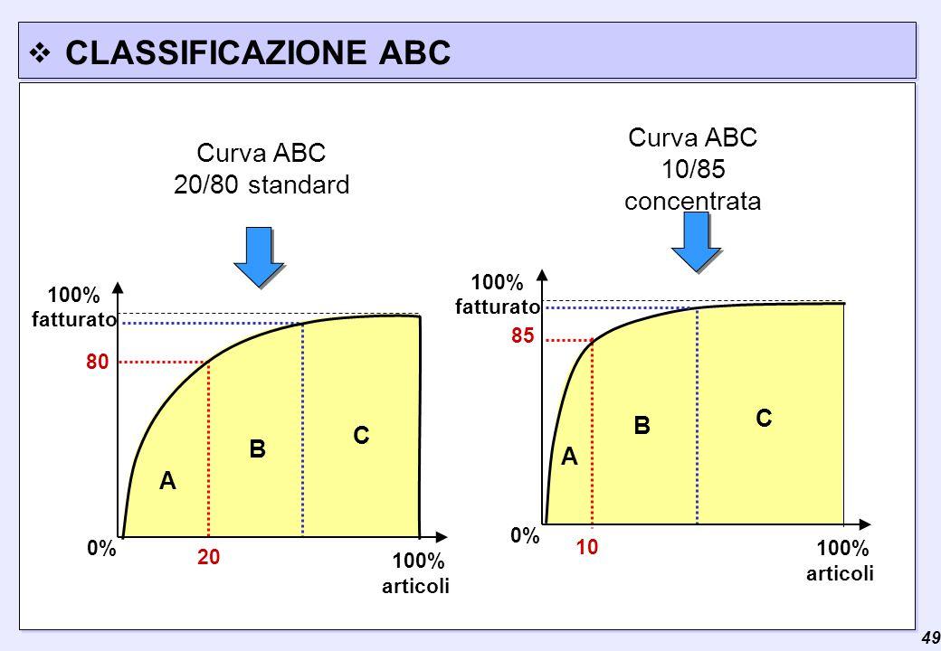  49 CLASSIFICAZIONE ABC articoli 100% fatturato 0% 20 80 A B C Curva ABC 20/80 standard A B C articoli 100% fatturato 0% 10 85 Curva ABC 10/85 concen